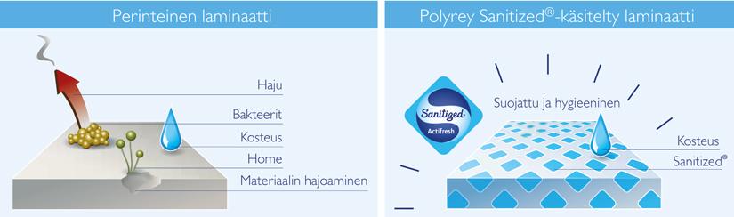 Polyrey Santized® - Skandinaviska Träimport